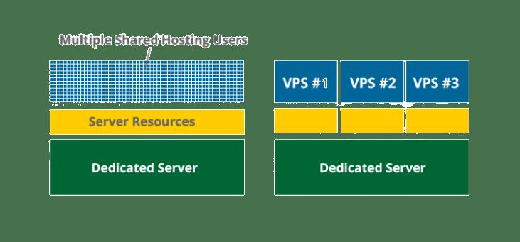 تقسيم المصادر بين استضافات vps و بين الاستضافات المشتركة